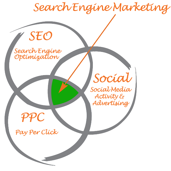Search Engine Marketing explained