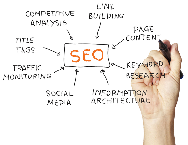 Search Engine Optimization (SEO) explained